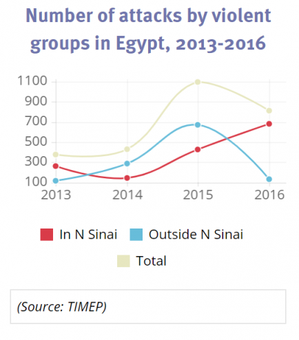We need to talk about Egypt: how brutal 'counter-terrorism' is